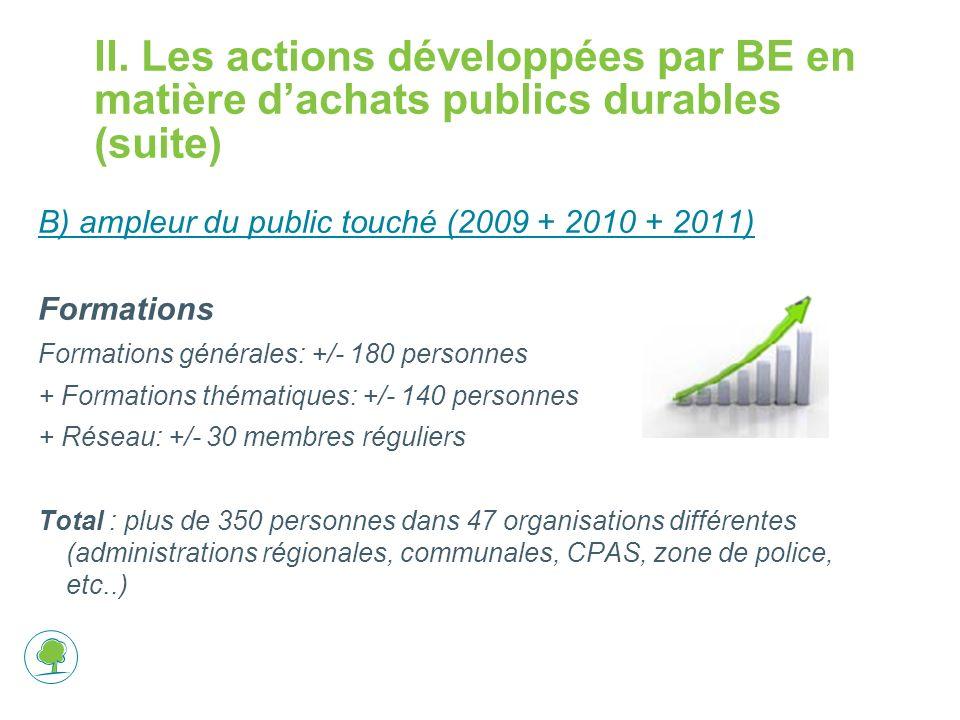 II. Les actions développées par BE en matière dachats publics durables (suite) B) ampleur du public touché (2009 + 2010 + 2011) Formations Formations