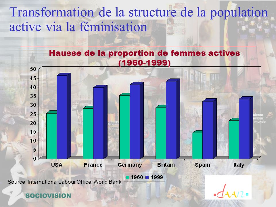Transformation de la structure de la population active via la féminisation Source: International Labour Office, World Bank Hausse de la proportion de femmes actives (1960-1999)