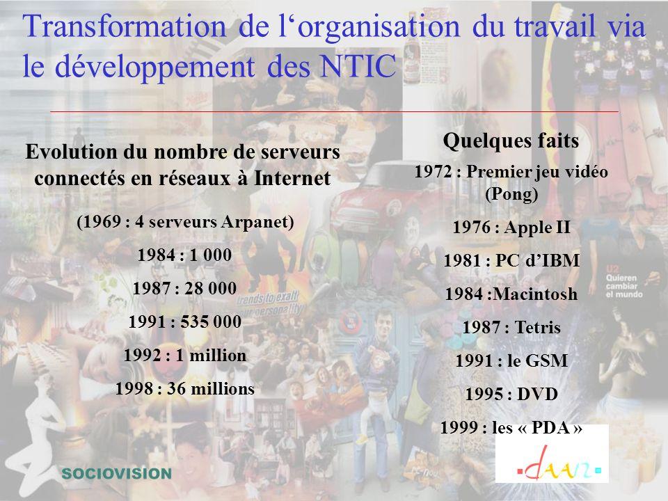 Transformation de lorganisation du travail via le développement des NTIC Evolution du nombre de serveurs connectés en réseaux à Internet (1969 : 4 ser
