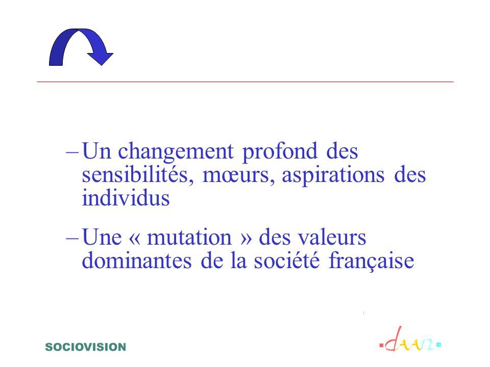–Un changement profond des sensibilités, mœurs, aspirations des individus –Une « mutation » des valeurs dominantes de la société française