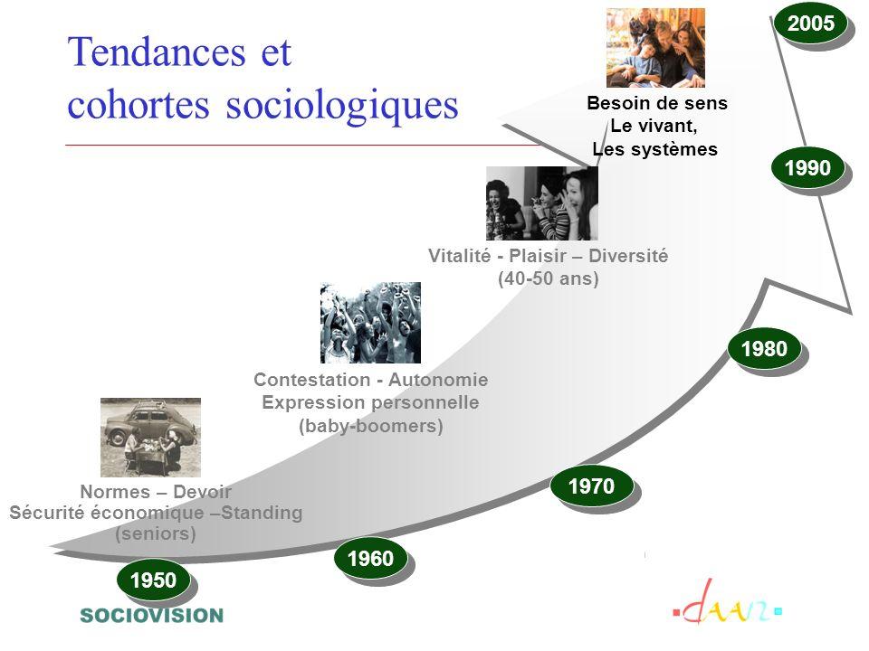 1950 1970 1980 1990 2005 1960 Tendances et cohortes sociologiques Normes – Devoir Sécurité économique –Standing (seniors) Contestation - Autonomie Exp
