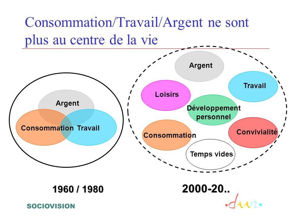 Consommation/Travail/Argent ne sont plus au centre de la vie 1960 / 1980 Consommation Travail Argent 2000-20.. Convivialité Loisirs Consommation Argen