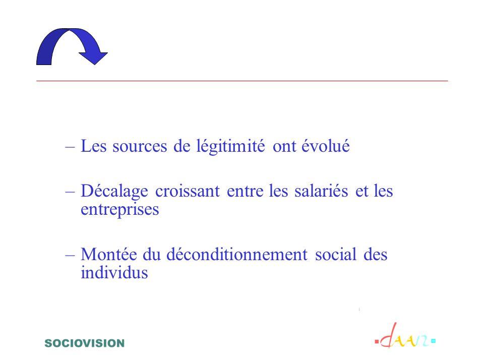 –Les sources de légitimité ont évolué –Décalage croissant entre les salariés et les entreprises –Montée du déconditionnement social des individus