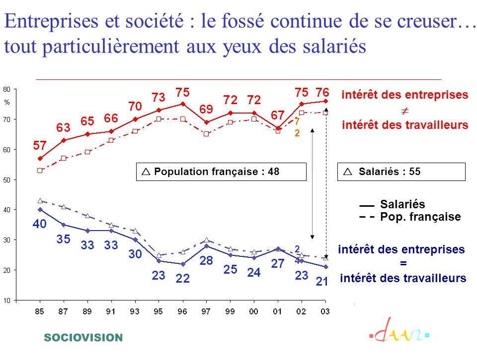 Entreprises et société : le fossé continue de se creuser… tout particulièrement aux yeux des salariés intérêt des entreprises intérêt des travailleurs intérêt des entreprises = intérêt des travailleurs 2424 7272 Population française : 48 Salariés : 55 Salariés Pop.