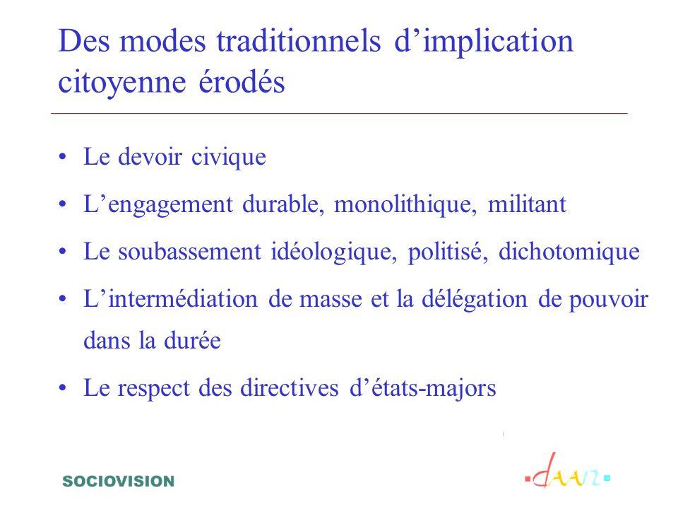 Des modes traditionnels dimplication citoyenne érodés Le devoir civique Lengagement durable, monolithique, militant Le soubassement idéologique, polit