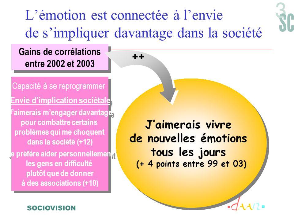 Lémotion est connectée à lenvie de simpliquer davantage dans la société Jaimerais vivre de nouvelles émotions tous les jours (+ 4 points entre 99 et 03) Jaimerais vivre de nouvelles émotions tous les jours (+ 4 points entre 99 et 03) Gains de corrélations entre 2002 et 2003 Gains de corrélations entre 2002 et 2003 ++ Capacité à se reprogrammer Envie dimplication sociétale Jaimerais mengager davantage pour combattre certains problèmes qui me choquent dans la société (+12) Je préfère aider personnellement les gens en difficulté plutôt que de donner à des associations (+10) Capacité à se reprogrammer Envie dimplication sociétale Jaimerais mengager davantage pour combattre certains problèmes qui me choquent dans la société (+12) Je préfère aider personnellement les gens en difficulté plutôt que de donner à des associations (+10)