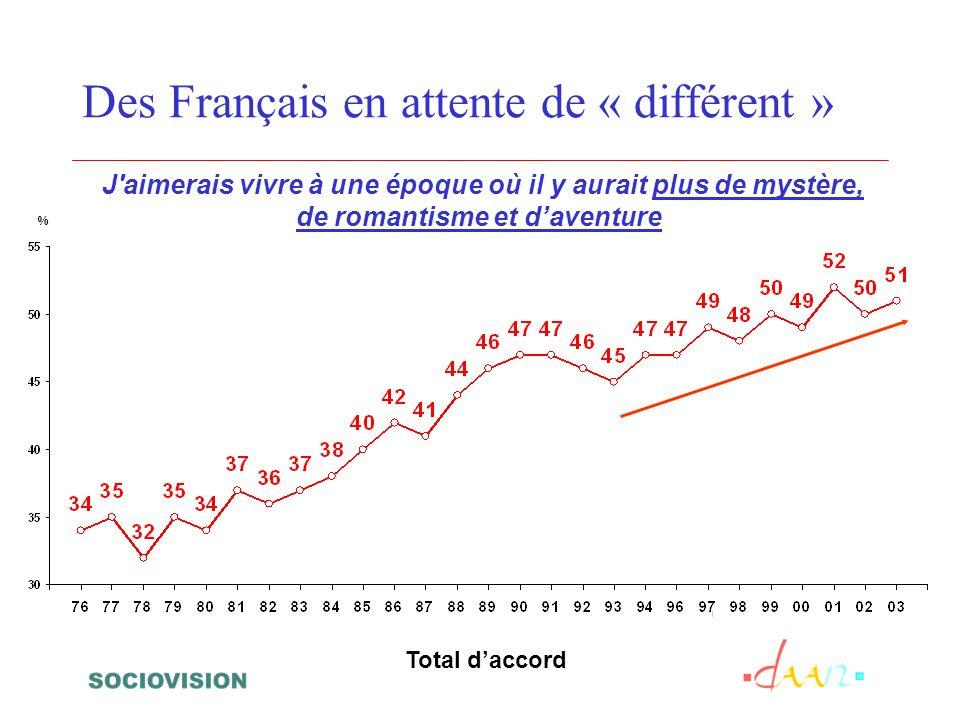 J'aimerais vivre à une époque où il y aurait plus de mystère, de romantisme et daventure Des Français en attente de « différent » % Total daccord