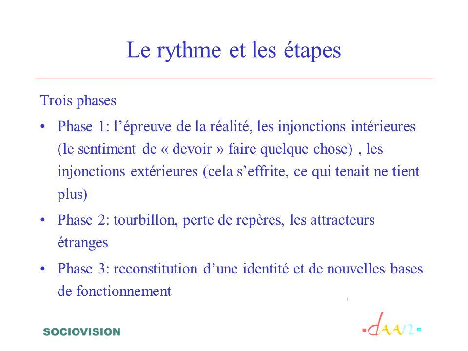 Le rythme et les étapes Trois phases Phase 1: lépreuve de la réalité, les injonctions intérieures (le sentiment de « devoir » faire quelque chose), les injonctions extérieures (cela seffrite, ce qui tenait ne tient plus) Phase 2: tourbillon, perte de repères, les attracteurs étranges Phase 3: reconstitution dune identité et de nouvelles bases de fonctionnement
