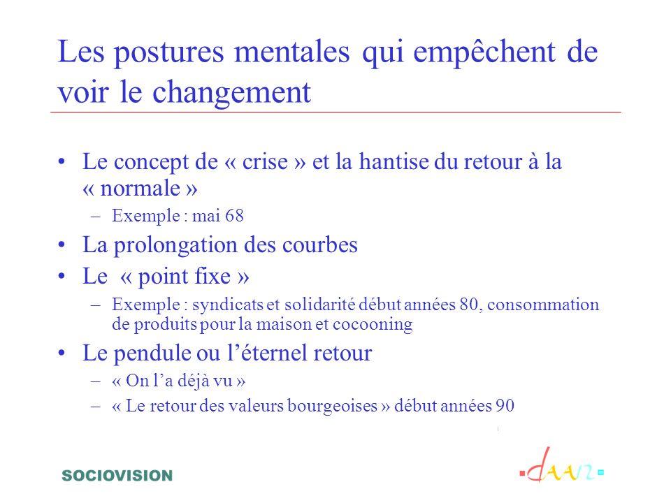 Les postures mentales qui empêchent de voir le changement Le concept de « crise » et la hantise du retour à la « normale » –Exemple : mai 68 La prolon