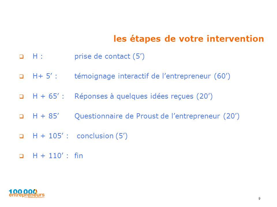 9 les étapes de votre intervention H : prise de contact (5) H+ 5 :témoignage interactif de lentrepreneur (60) H + 65 :Réponses à quelques idées reçues (20) H + 85Questionnaire de Proust de lentrepreneur (20) H + 105 : conclusion (5) H + 110 :fin