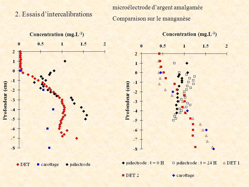 2. Essais dintercalibrations microélectrode dargent amalgamée Comparaison sur le manganèse Concentration (mg.L -1 ) Profondeur (cm)