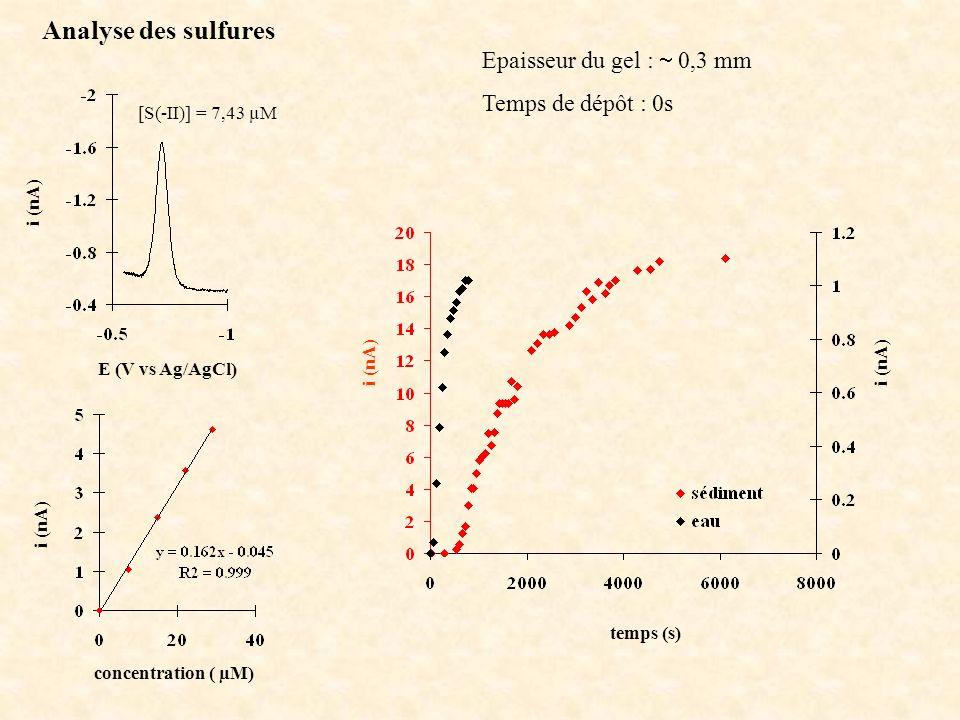 Analyse des sulfures i (nA) concentration ( µM) temps (s) i (nA) E (V vs Ag/AgCl) i (nA) [S(-II)] = 7,43 µM Epaisseur du gel : 0,3 mm Temps de dépôt : 0s