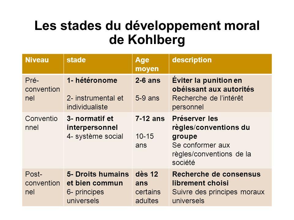 Les stades du développement moral de Kohlberg NiveaustadeAge moyen description Pré- convention nel 1- hétéronome 2- instrumental et individualiste 2-6
