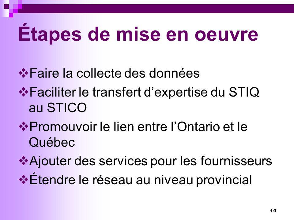 14 Étapes de mise en oeuvre Faire la collecte des données Faciliter le transfert dexpertise du STIQ au STICO Promouvoir le lien entre lOntario et le Québec Ajouter des services pour les fournisseurs Étendre le réseau au niveau provincial