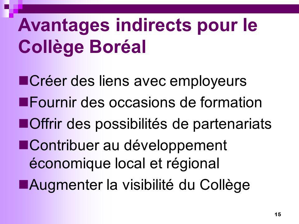 15 Avantages indirects pour le Collège Boréal Créer des liens avec employeurs Fournir des occasions de formation Offrir des possibilités de partenariats Contribuer au développement économique local et régional Augmenter la visibilité du Collège
