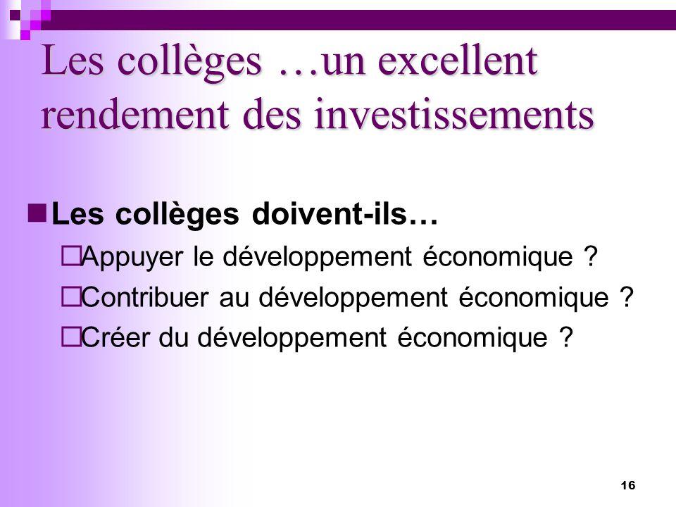 16 Les collèges …un excellent rendement des investissements Les collèges doivent-ils… Appuyer le développement économique .