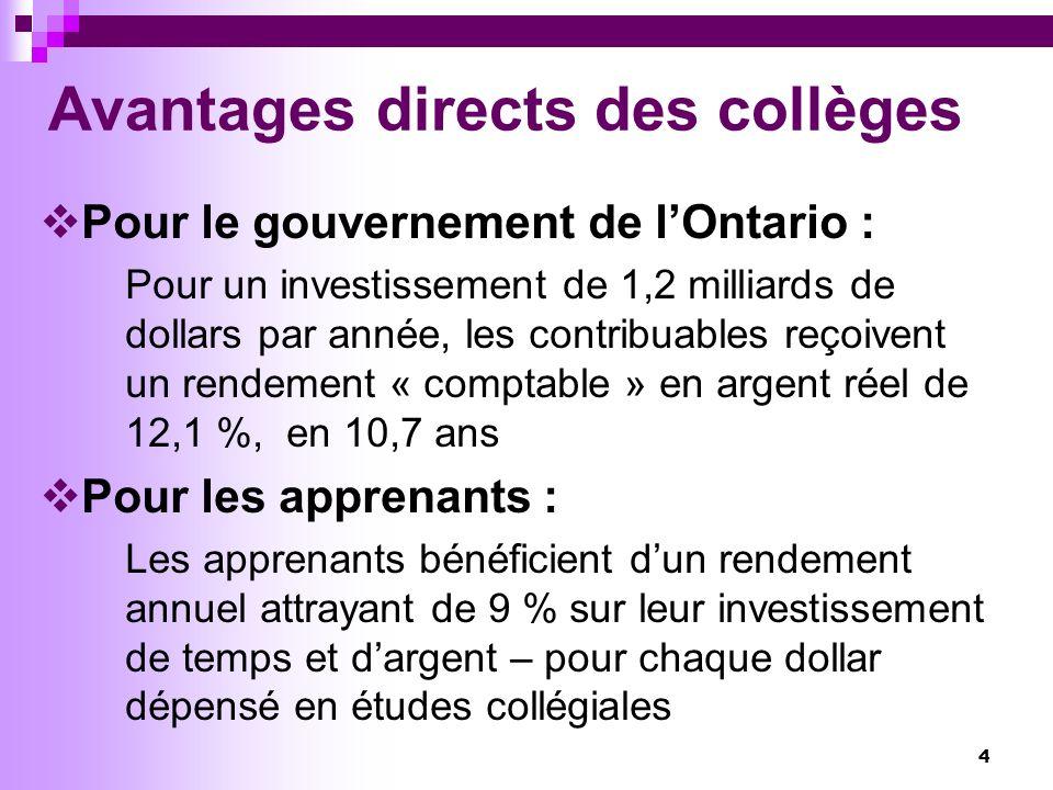 4 Avantages directs des collèges Pour le gouvernement de lOntario : Pour un investissement de 1,2 milliards de dollars par année, les contribuables reçoivent un rendement « comptable » en argent réel de 12,1 %, en 10,7 ans Pour les apprenants : Les apprenants bénéficient dun rendement annuel attrayant de 9 % sur leur investissement de temps et dargent – pour chaque dollar dépensé en études collégiales