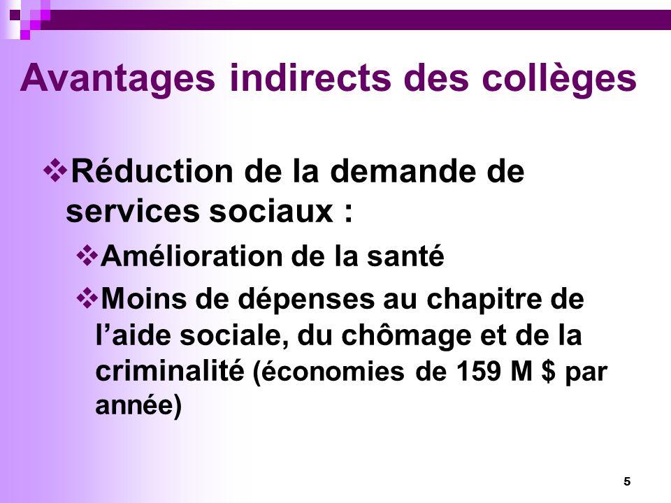5 Avantages indirects des collèges Réduction de la demande de services sociaux : Amélioration de la santé Moins de dépenses au chapitre de laide sociale, du chômage et de la criminalité (économies de 159 M $ par année)