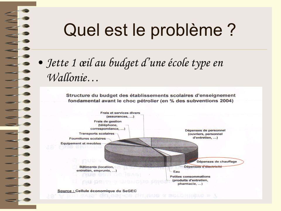 Quel est le problème ? Jette 1 œil au budget dune école type en Wallonie…