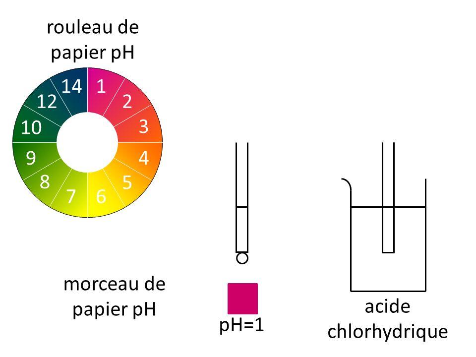 rouleau de papier pH 2 1 3 4 5 76 8 10 9 14 12 acide chlorhydrique morceau de papier pH pH=1