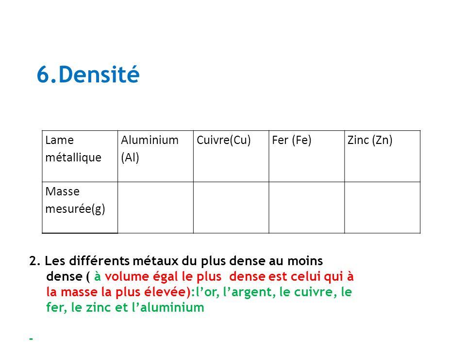 6.Densité 2. Les différents métaux du plus dense au moins dense ( à volume égal le plus dense est celui qui à la masse la plus élevée):lor, largent, l