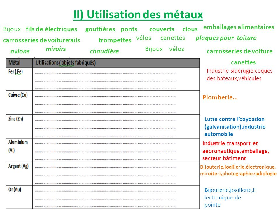 II) Utilisation des métaux gouttièrespontscouvertsclous emballages alimentaires carrosseries de voiturerailstrompettes véloscanettesplaques pour toitu