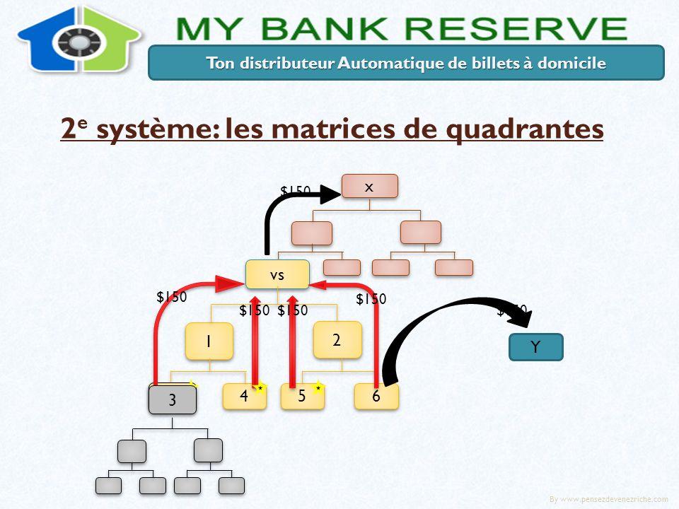 2 e système: les matrices de quadrantes 3 3 vs 2 2 1 1 4 4 3 3 6 6 5 5 3 3 x x Y Ton distributeur Automatique de billets à domicile 3 3 $150 By www.pensezdevenezriche.com