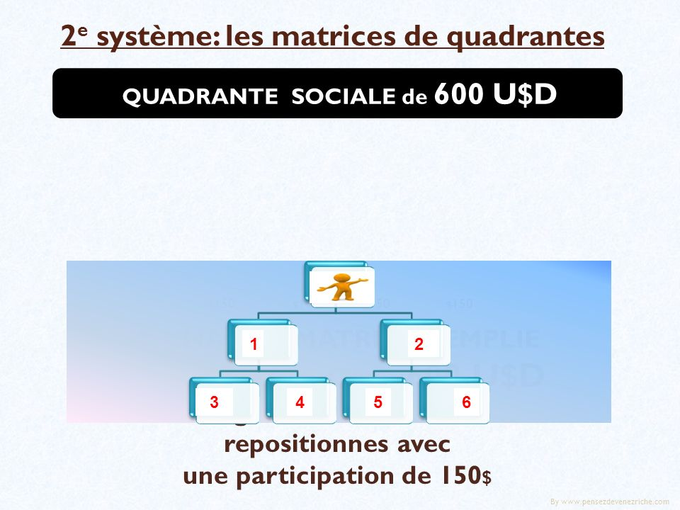 2 e système: les matrices de quadrantes A CHAQUE MATRICE REMPLIE TU REÇOIS 4x150= 600 U$D Tu gardes 450$ et tu te repositionnes avec une participation de 150 $ QUADRANTE SOCIALE de 600 U$D $ 150 12 3456 By www.pensezdevenezriche.com