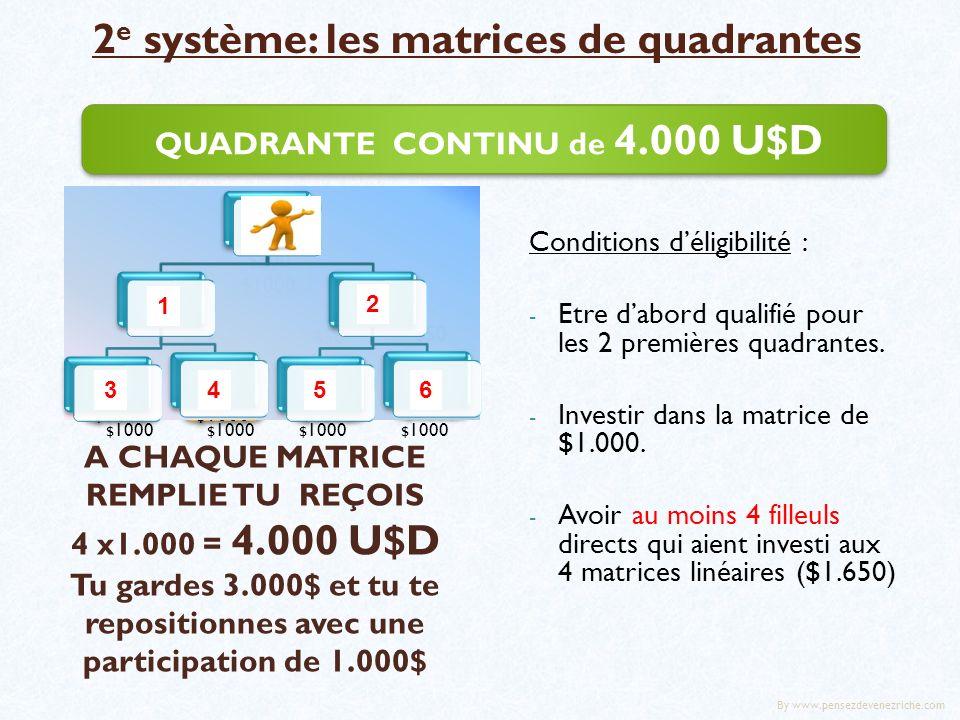 2 e système: les matrices de quadrantes QUADRANTE CONTINU de 4.000 U$D A CHAQUE MATRICE REMPLIE TU REÇOIS 4 x1.000 = 4.000 U$D Tu gardes 3.000$ et tu te repositionnes avec une participation de 1.000$ Conditions déligibilité : - Etre dabord qualifié pour les 2 premières quadrantes.