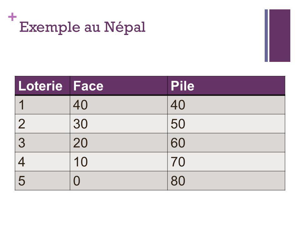 + Exemple au Népal LoterieFacePile 140 23050 32060 41070 5080