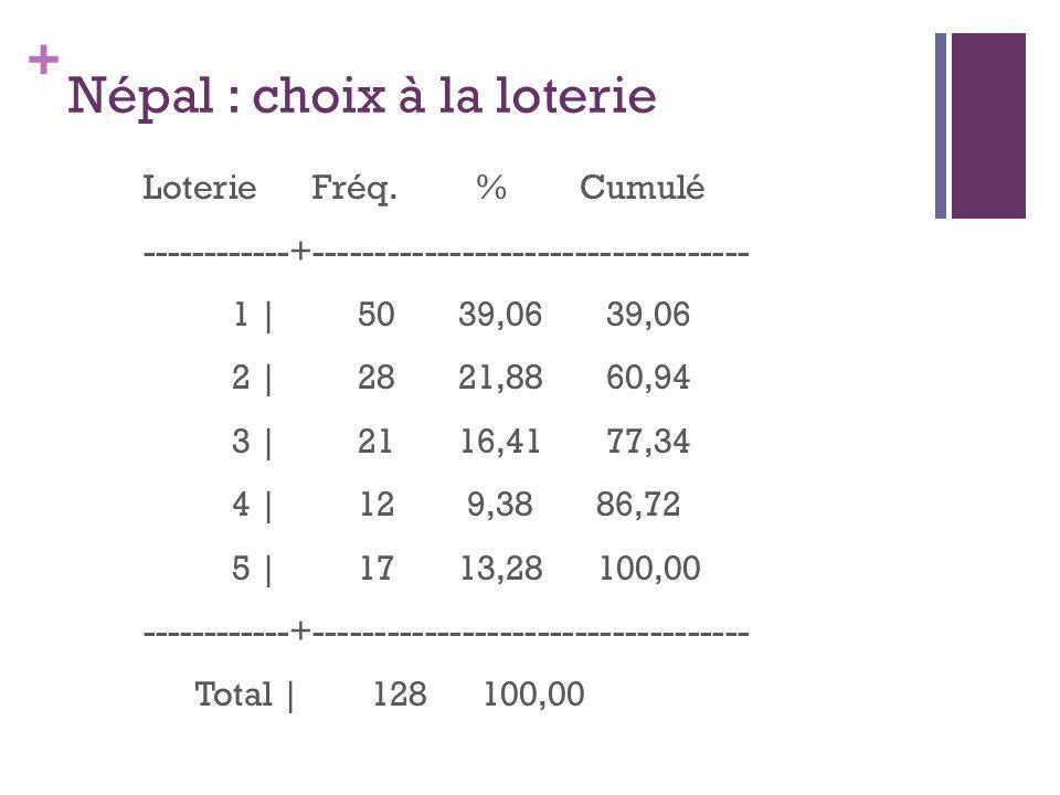 + Népal : choix à la loterie Loterie Fréq. % Cumulé ------------+----------------------------------- 1 | 50 39,06 39,06 2 | 28 21,88 60,94 3 | 21 16,4