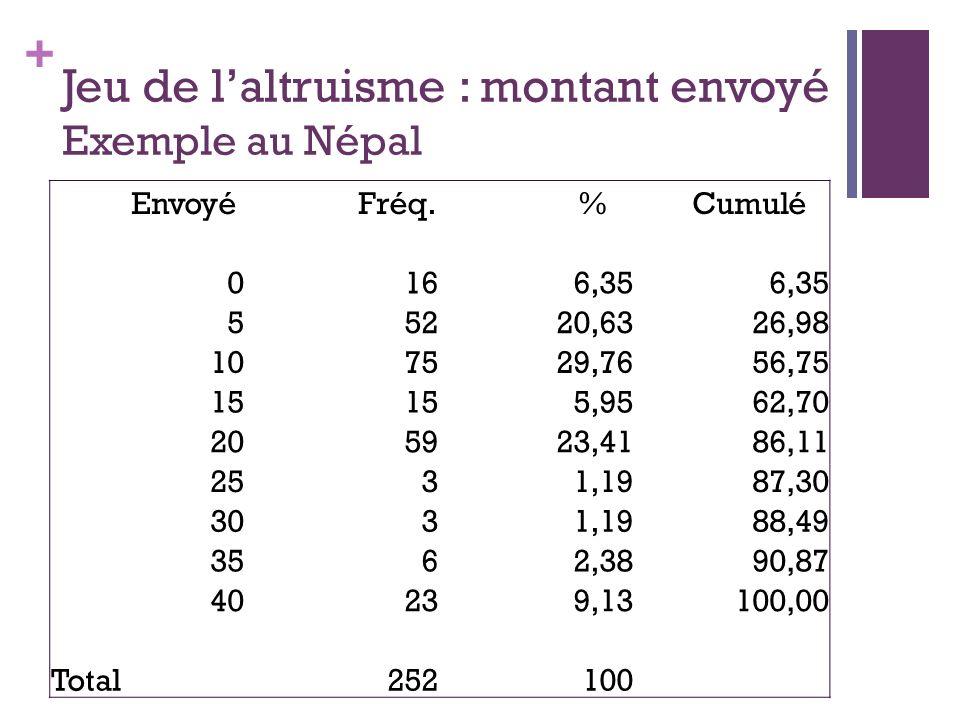 + Jeu de laltruisme : montant envoyé Exemple au Népal Envoyé Fréq. % Cumulé 0166,35 55220,6326,98 107529,7656,75 15 5,9562,70 205923,4186,11 2531,1987