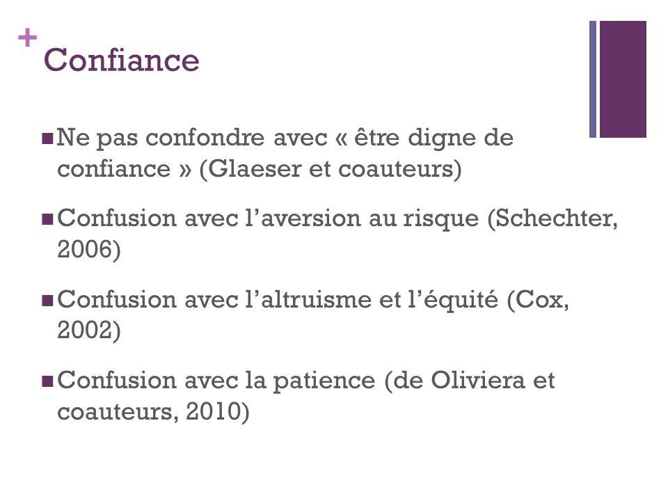 + Confiance Ne pas confondre avec « être digne de confiance » (Glaeser et coauteurs) Confusion avec laversion au risque (Schechter, 2006) Confusion av