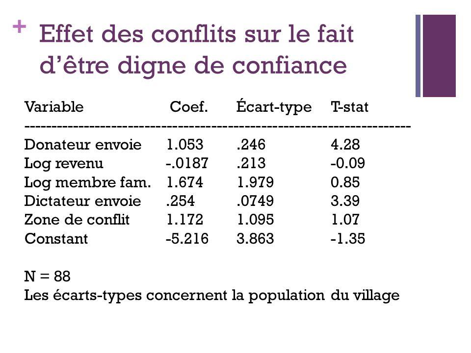 + Effet des conflits sur le fait dêtre digne de confiance Variable Coef. Écart-type T-stat -----------------------------------------------------------