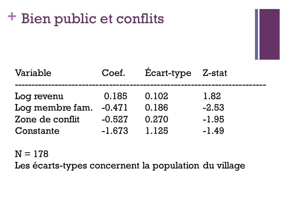 + Bien public et conflits VariableCoef. Écart-type Z-stat -------------------------------------------------------------------------- Log revenu 0.1850