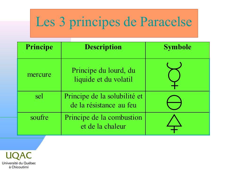 Les 3 principes de Paracelse PrincipeDescriptionSymbole mercure Principe du lourd, du liquide et du volatil selPrincipe de la solubilité et de la rési