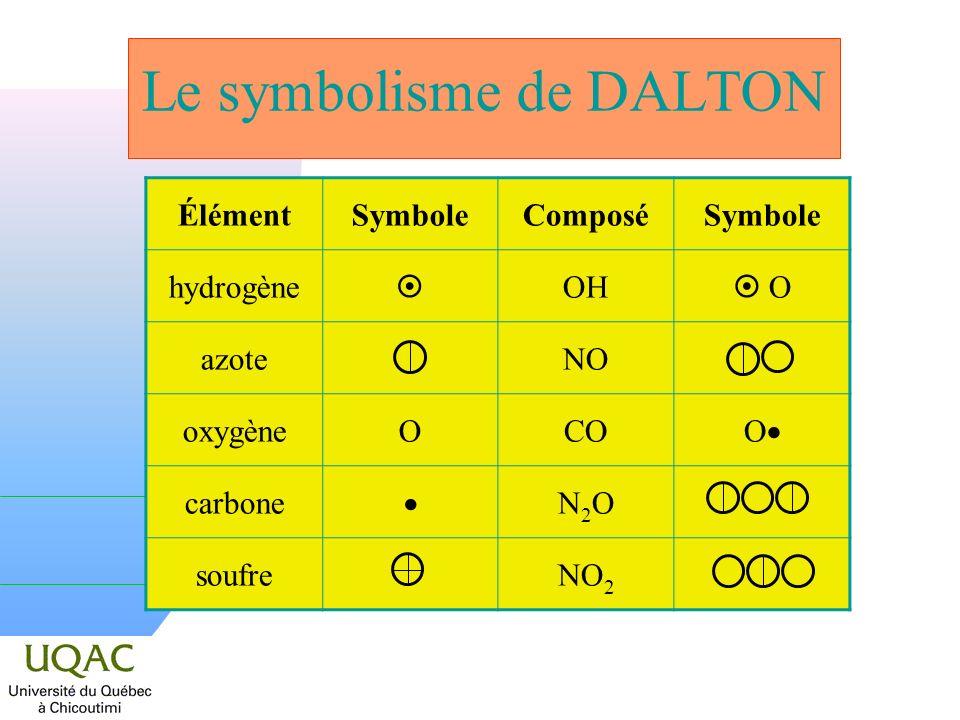 Le symbolisme de DALTON ÉlémentSymboleComposéSymbole hydrogène OH O azoteNO oxygèneOCO O carbone N2ON2O soufreNO 2