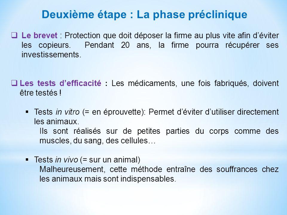 Deuxième étape : La phase préclinique Le brevet : Protection que doit déposer la firme au plus vite afin déviter les copieurs. Pendant 20 ans, la firm
