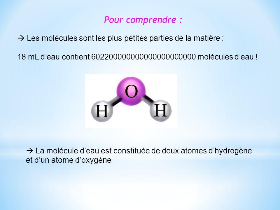 Pour comprendre : Les molécules sont les plus petites parties de la matière : 18 mL deau contient 602200000000000000000000 molécules deau .