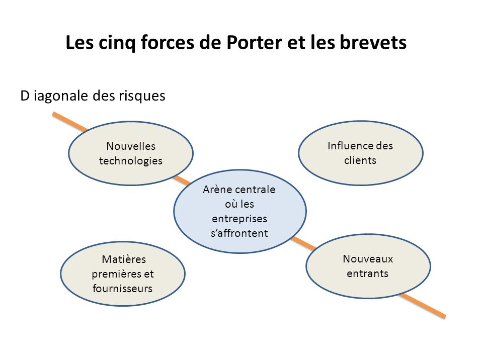 Les cinq forces de Porter et les brevets Arène centrale où les entreprises saffrontent Nouveaux entrants Nouvelles technologies Matières premières et fournisseurs Influence des clients D iagonale des risques