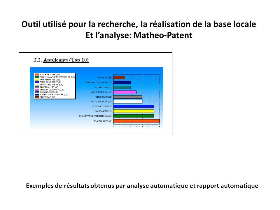 Outil utilisé pour la recherche, la réalisation de la base locale Et lanalyse: Matheo-Patent Exemples de résultats obtenus par analyse automatique et