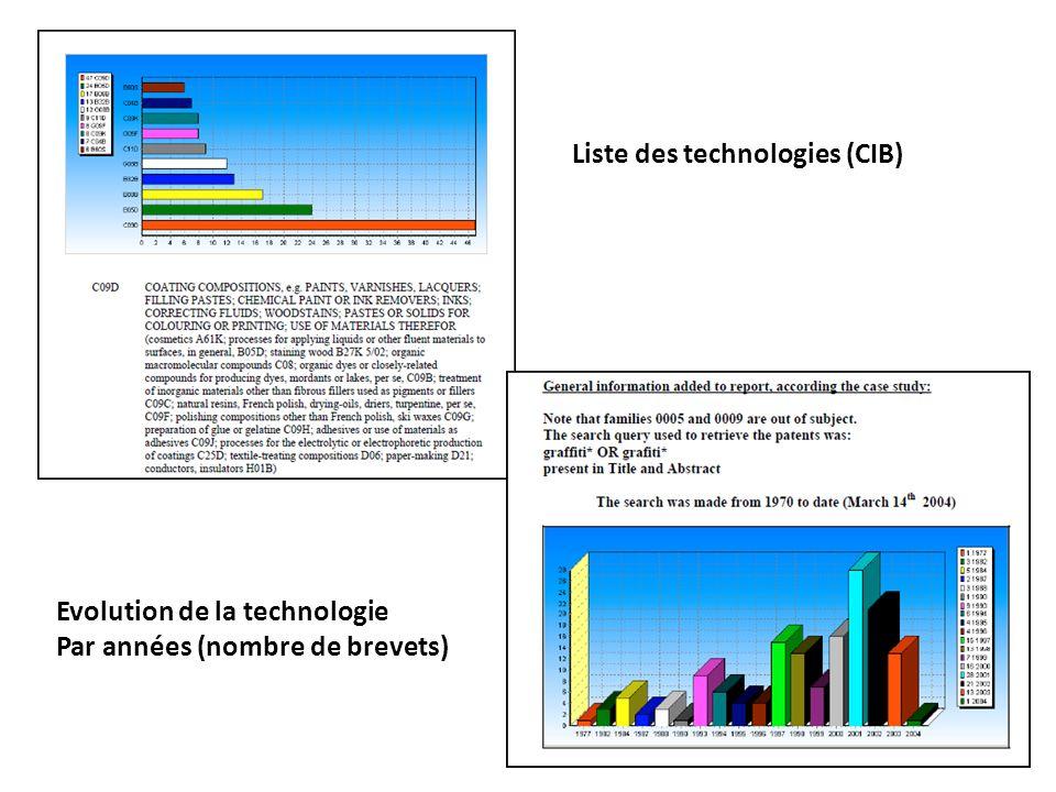 Liste des technologies (CIB) Evolution de la technologie Par années (nombre de brevets)