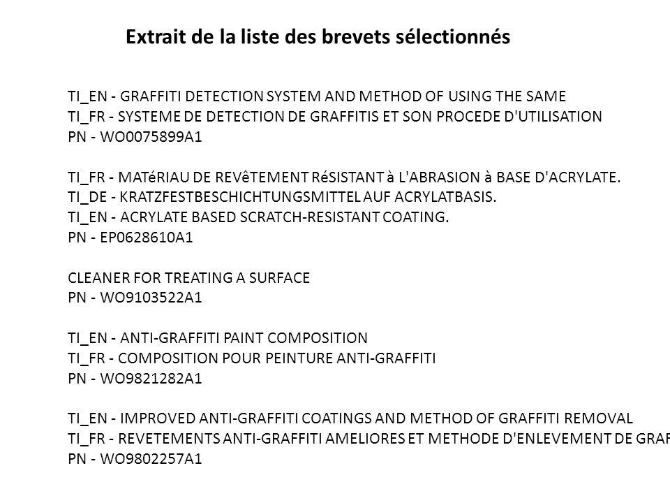 TI_EN - GRAFFITI DETECTION SYSTEM AND METHOD OF USING THE SAME TI_FR - SYSTEME DE DETECTION DE GRAFFITIS ET SON PROCEDE D UTILISATION PN - WO0075899A1 TI_FR - MATéRIAU DE REVêTEMENT RéSISTANT à L ABRASION à BASE D ACRYLATE.