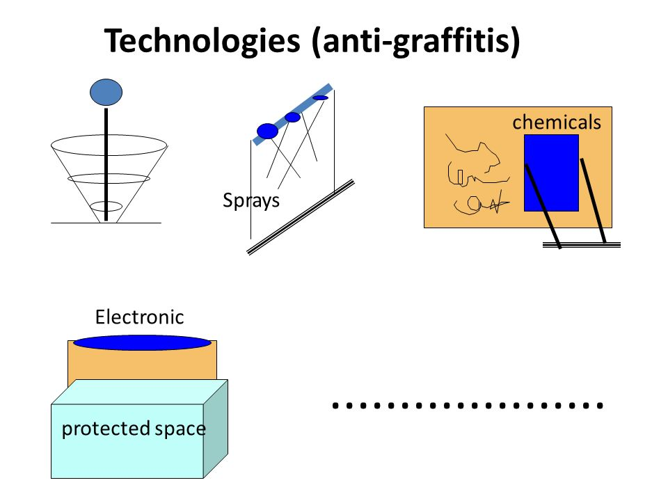 Technologies (anti-graffitis) Sprays chemicals protected space Electronic....................