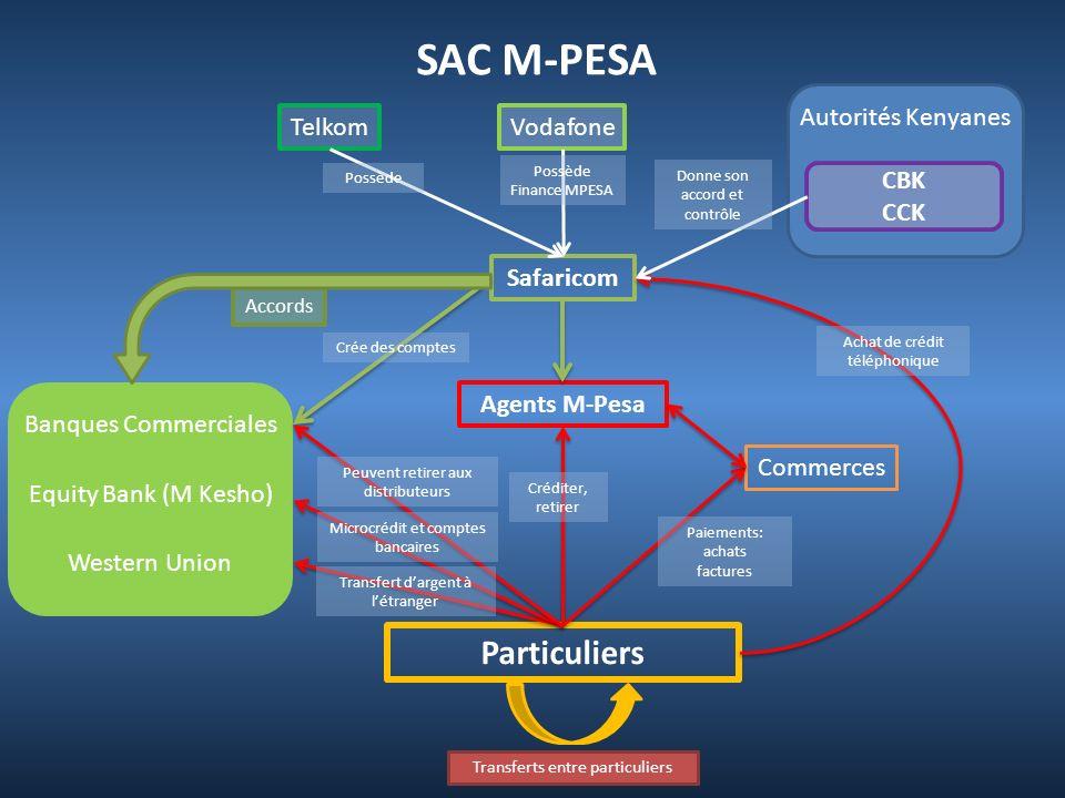 SAC M-PESA Safaricom VodafoneTelkom Particuliers Agents M-Pesa Commerces Equity Bank (M Kesho) Banques Commerciales Western Union Crée des comptes Acc