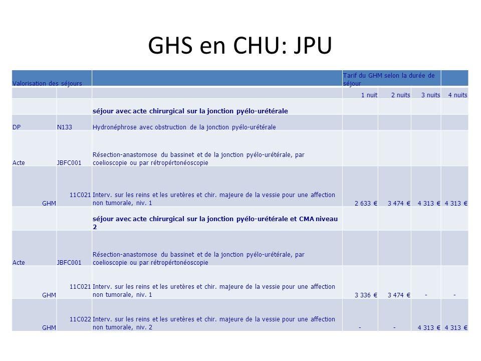 GHS en CHU: JPU Valorisation des séjours Tarif du GHM selon la durée de séjour 1 nuit2 nuits3 nuits4 nuits séjour avec acte chirurgical sur la jonctio
