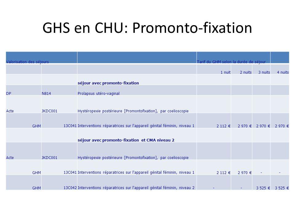 GHS en CHU: Promonto-fixation Valorisation des séjoursTarif du GHM selon la durée de séjour 1 nuit2 nuits3 nuits4 nuits séjour avec promonto-fixation