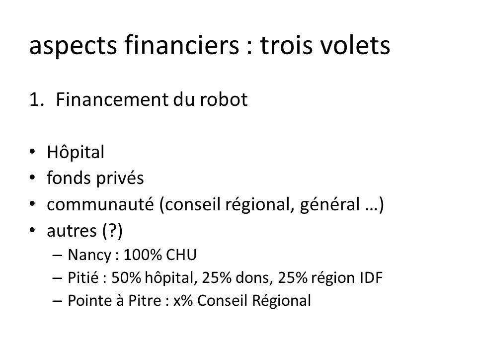aspects financiers : trois volets 1.Financement du robot Hôpital fonds privés communauté (conseil régional, général …) autres (?) – Nancy : 100% CHU –