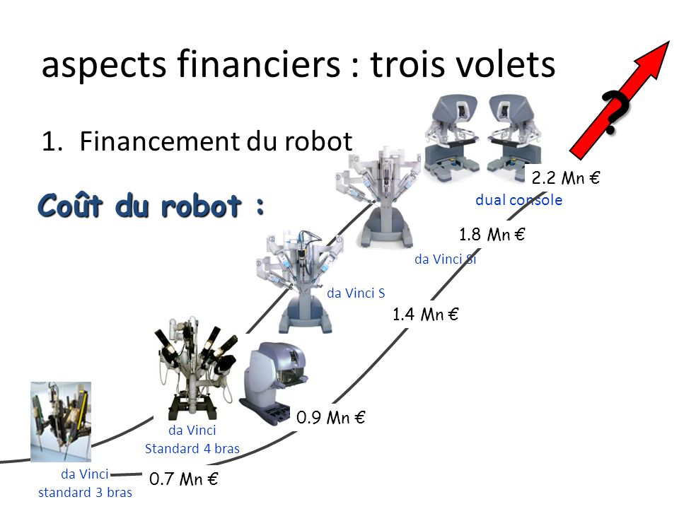 aspects financiers : trois volets 1.Financement du robot 2.Maintenance Maintenance payée par lhôpital: – 10% prix dachat – à diviser par le nombre de patients/an – intérêt de la mutualisation – Fonction du modèle, du contrat : – Da Vinci Standard : 150 000 (arrêt fin 2012) – Da Vinci Si : 200 000