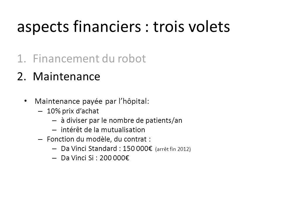 aspects financiers : trois volets 1.Financement du robot 2.Maintenance Maintenance payée par lhôpital: – 10% prix dachat – à diviser par le nombre de